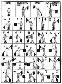 Visual guide to the semaphore alphabet.