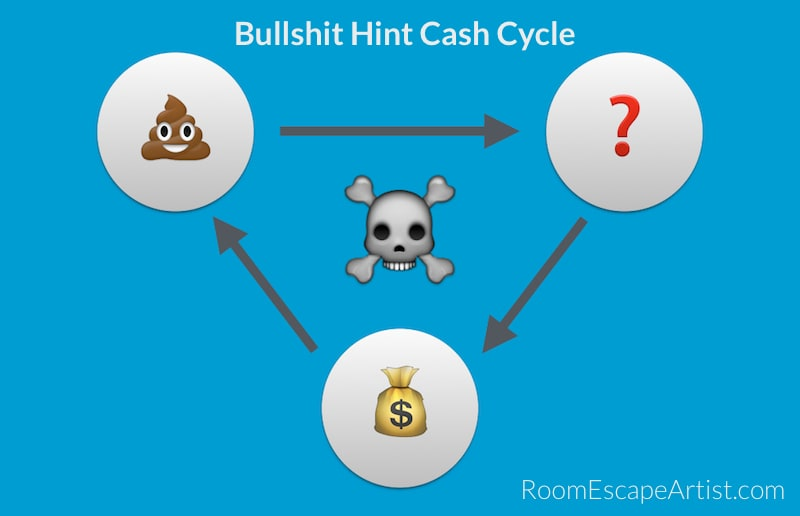 Bullshit leads to hints, hints lead to cash, cash leads to more bullshit. The cycle loops until collapse.