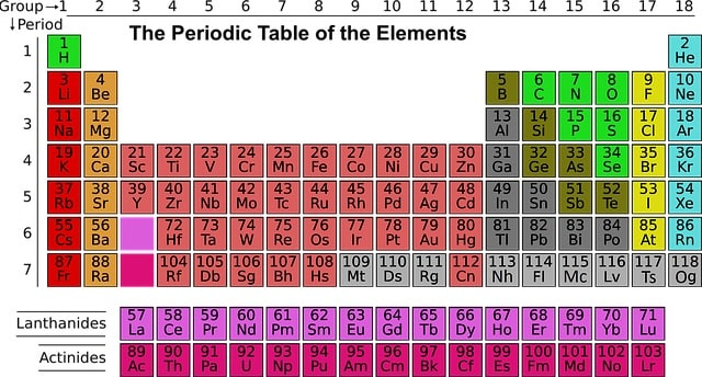 A periodic table of the elements.