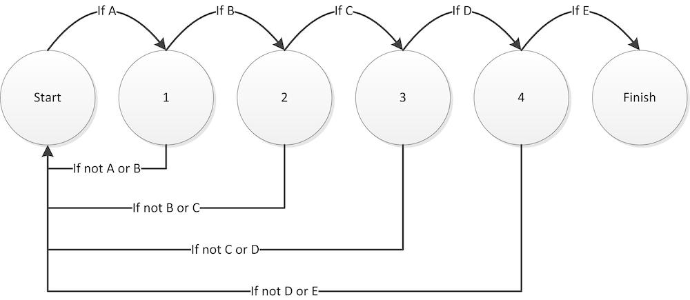State machine explaination diagram.
