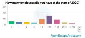 Survey results graph of employees at the start of 2020