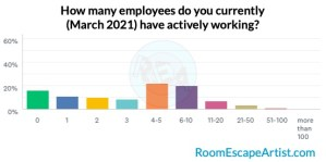 Survey results graph of employees in March 2021