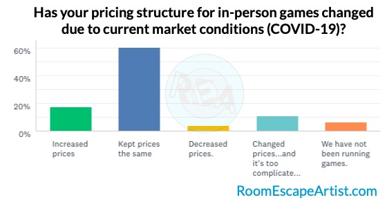 Survey results graph of pricing structure changes for in-person games because of the pandemic