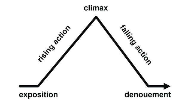 Story structure arc depicting: exposition, rising action, climax, falling action, denouement.