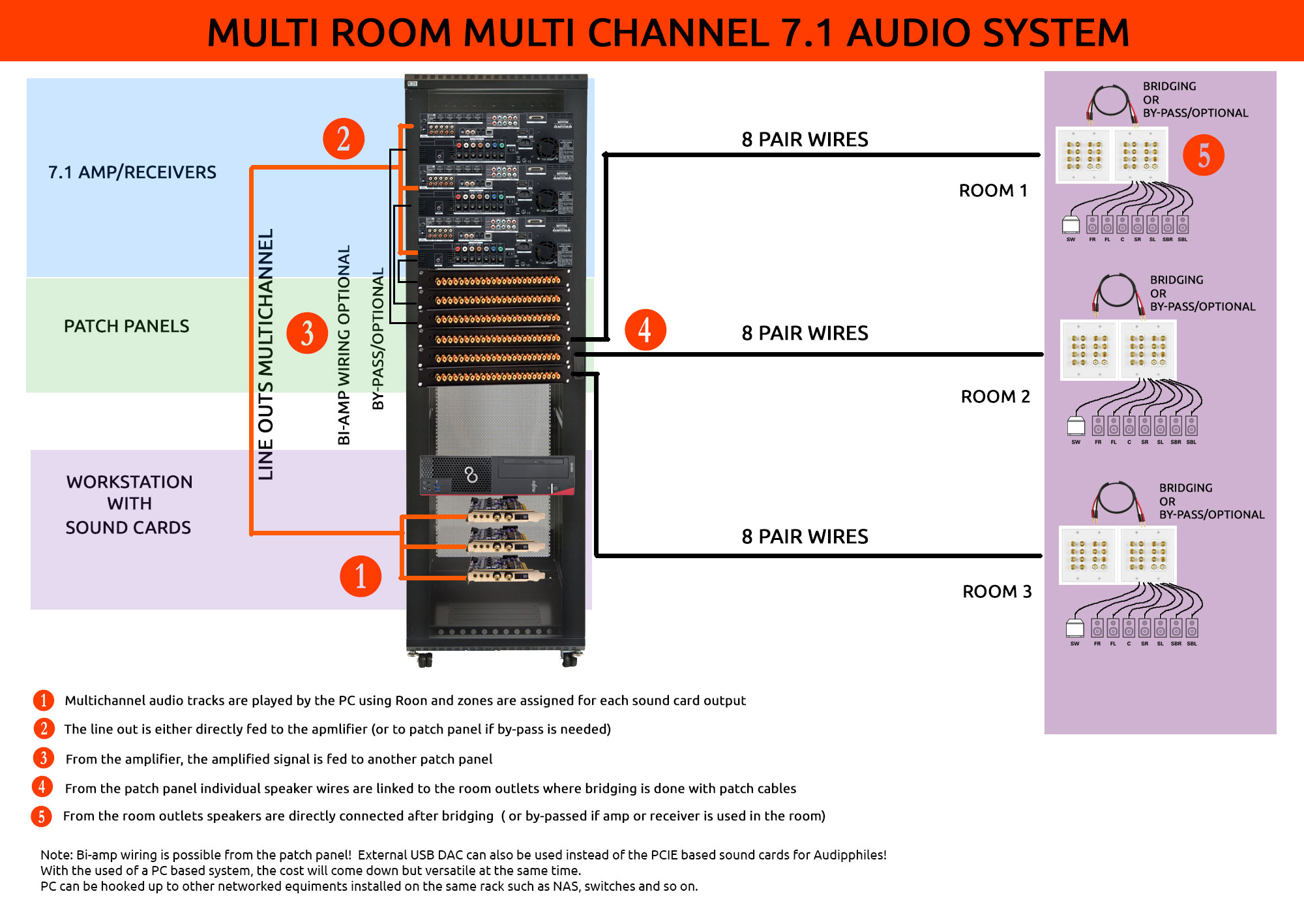 hight resolution of multii room multi channel setup is very rarely done or maybe non existent so i have to come up with this myself i have made a sketch diagram for what i am