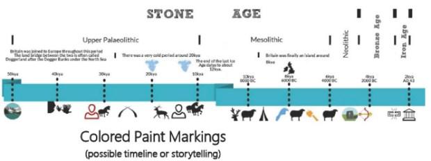 Meltwater storytelling timeline
