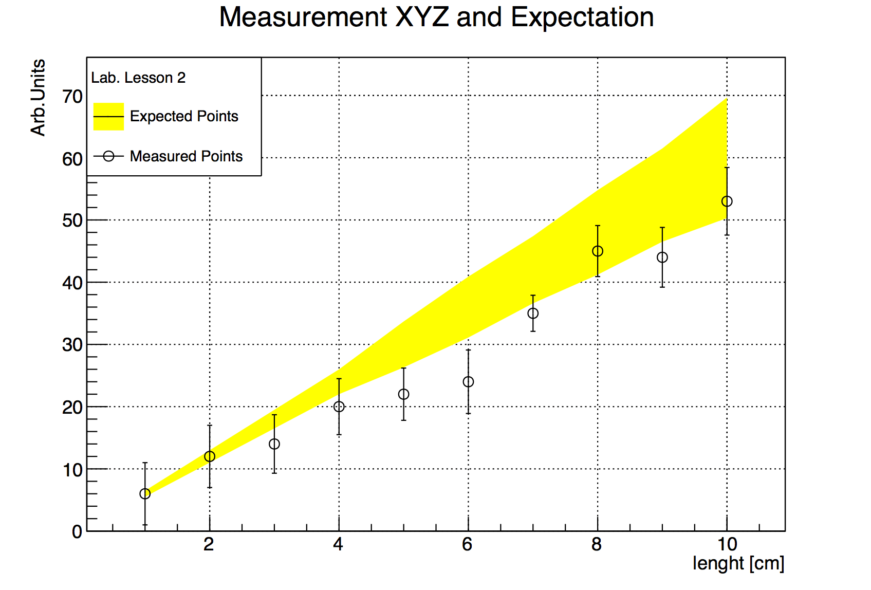 hight resolution of 4 1 read graph points from file