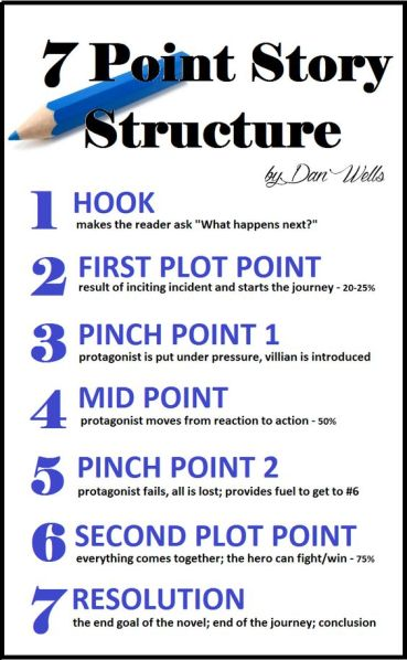 which outline structure should i use for my novel
