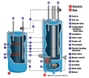 The Difference Between a Gas and Electric Water Heater