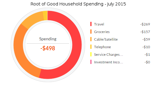 july-2015-expenses