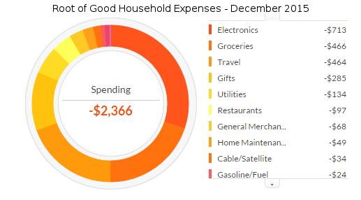 december-2015-expenses