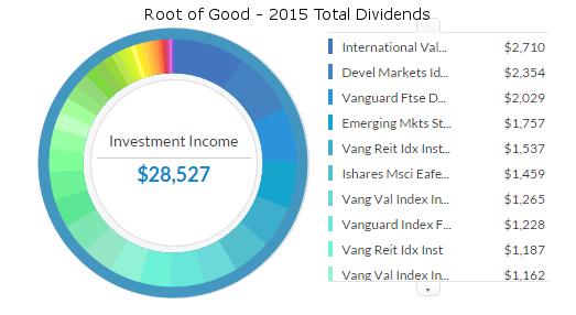 total-dividends-2015