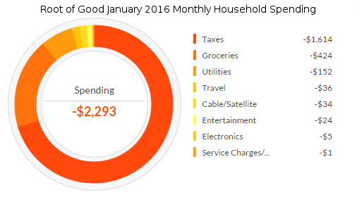 january-2016-expenses