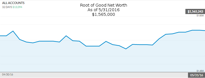 may-2016-net-worth