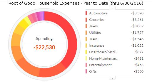 june-2016-ytd-expenses