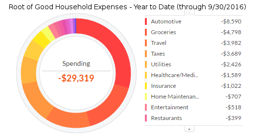 september-2016-ytd-expenses