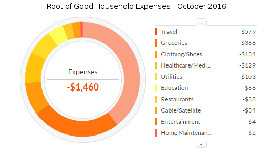 october-2016-expenses