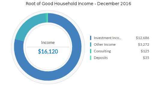 december-2016-income