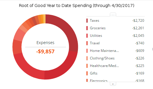 april-2017-ytd-expenses