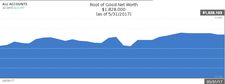 may-2017-net-worth