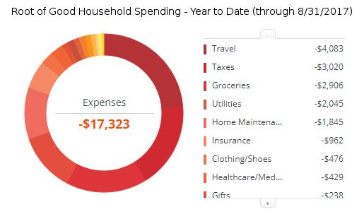 august-2017-expenses-ytd