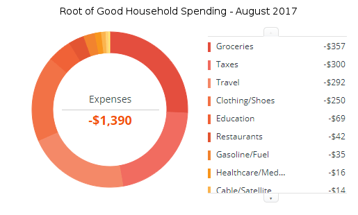august-2017-expenses