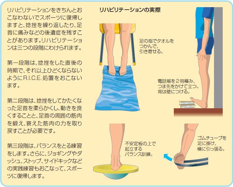 捻挫の治療を整体で受けるポイント