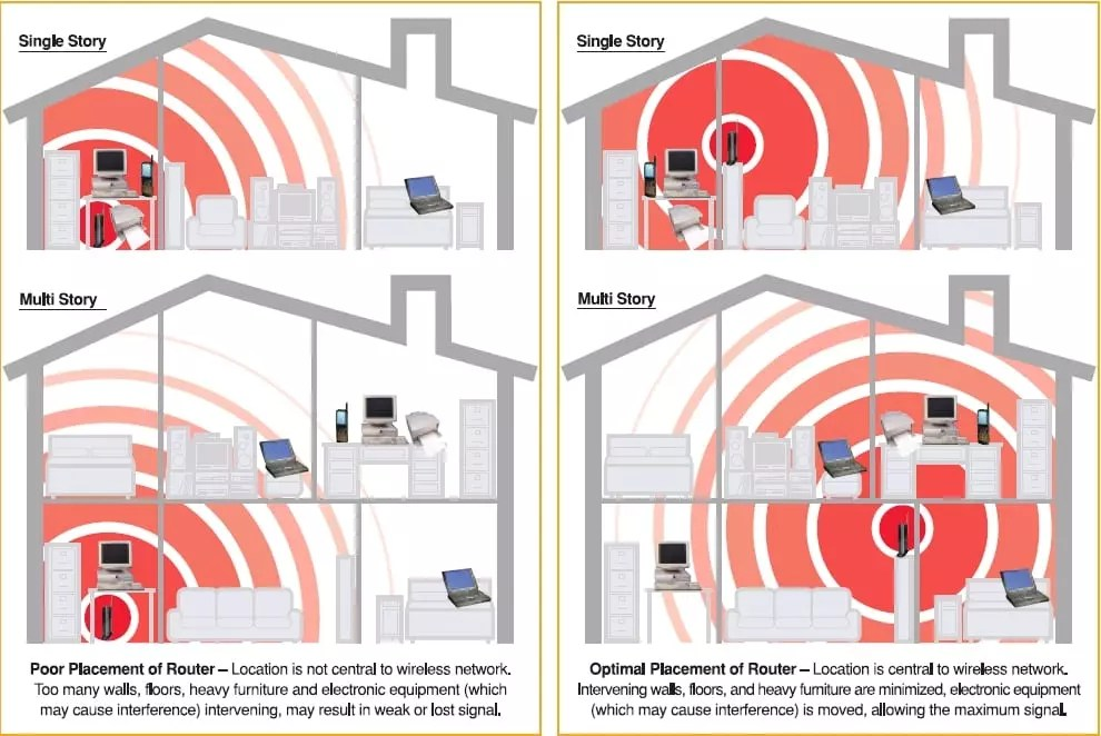 Wifi Antenna Position And Placement Wifi Router Range