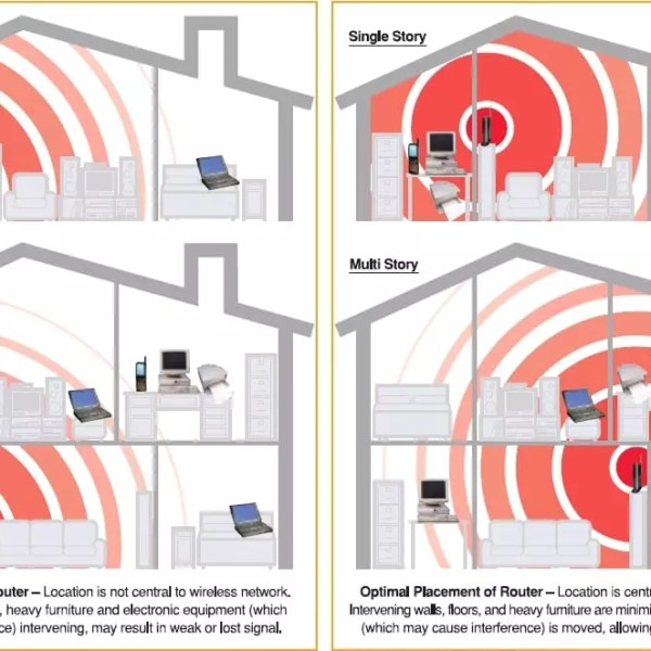 WiFi Antenna Position and Placement | WiFi Range and Direction