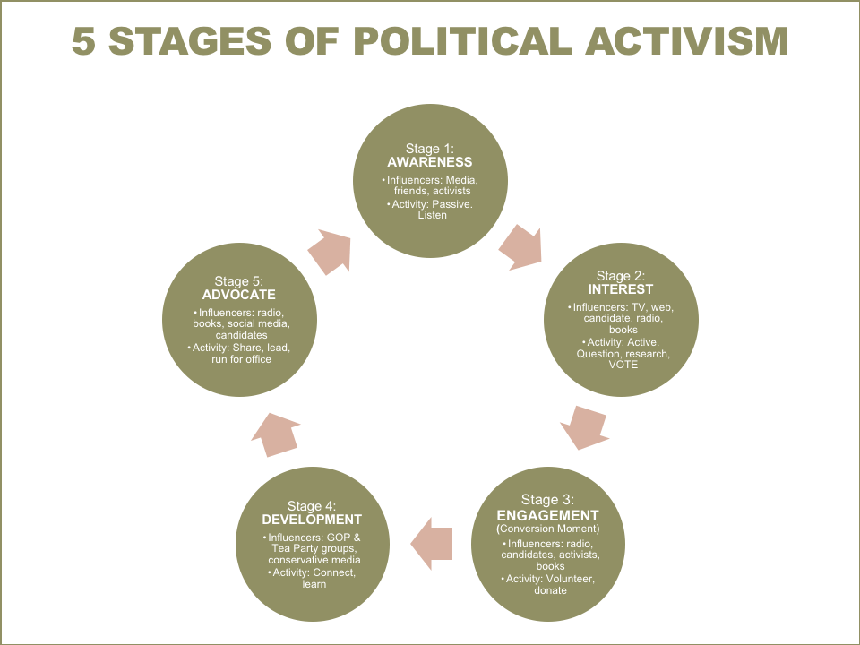 The 5 Stages Of Political Activism Rootshq