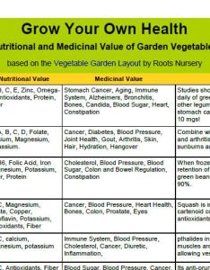 Vegetable nutrition chart also grow your own health  garden rh rootsnursery