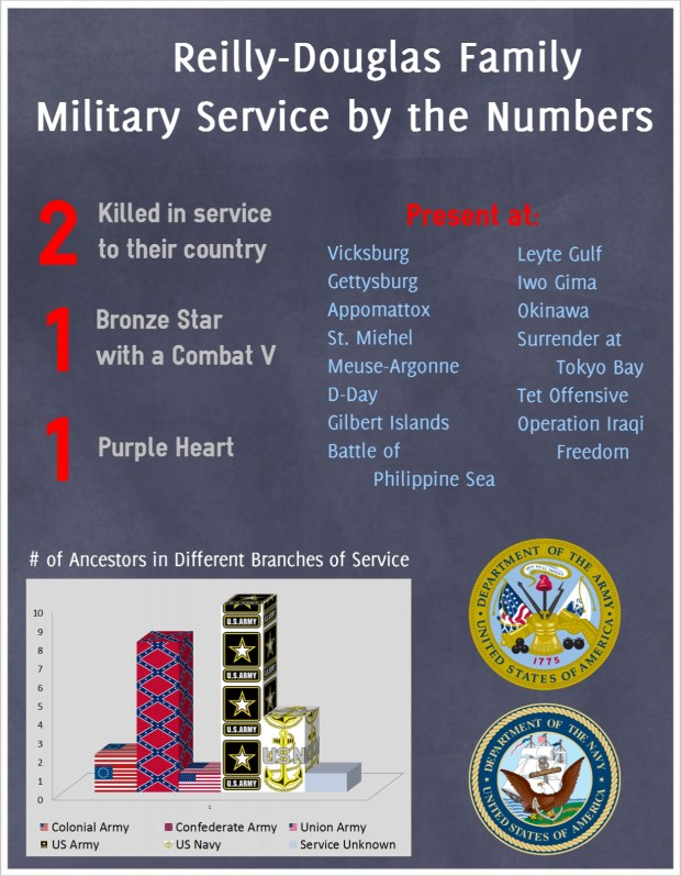Military Service by the Numbers