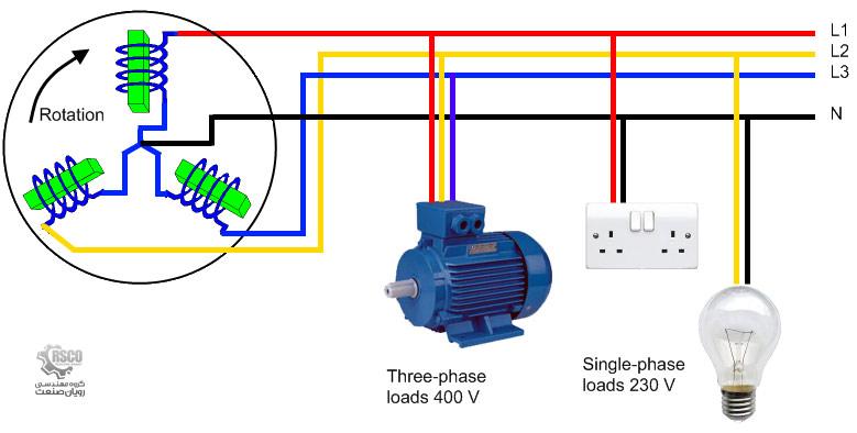 برق تکفاز با سه فاز چه تفاوتی دارد رویان صنعت