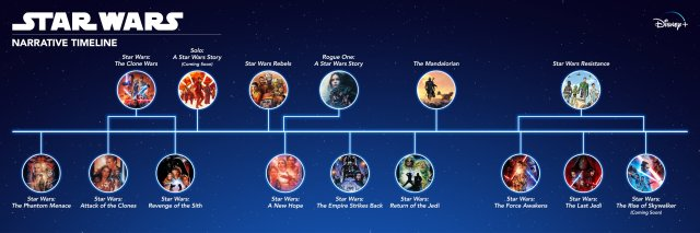 Star Wars Narrative Timeline - Copyright Disney