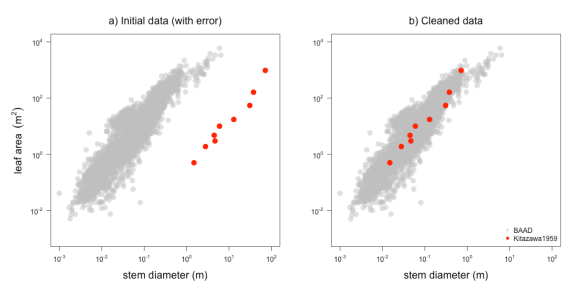 Figure: Example figure showing problematic data
