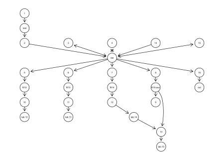 Network diagram of provenance data showing the dependencies of code and variables. Arrows connect functions with the objects that they generate.