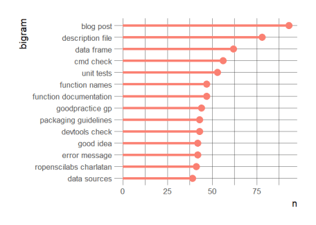 Most common bigrams in onboarding review threads