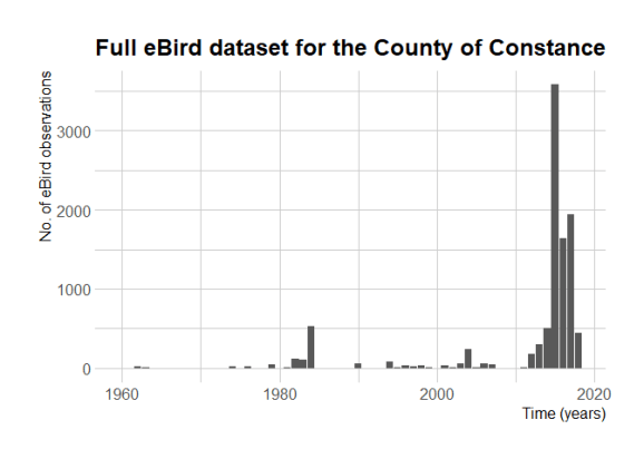 No. of eBird observations over the years