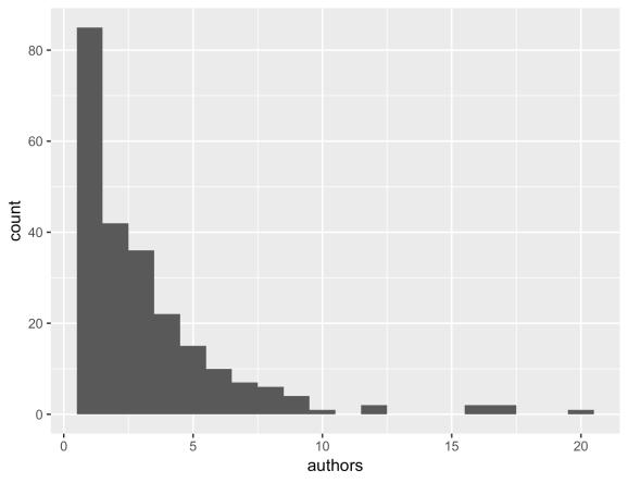 ropensci_authors