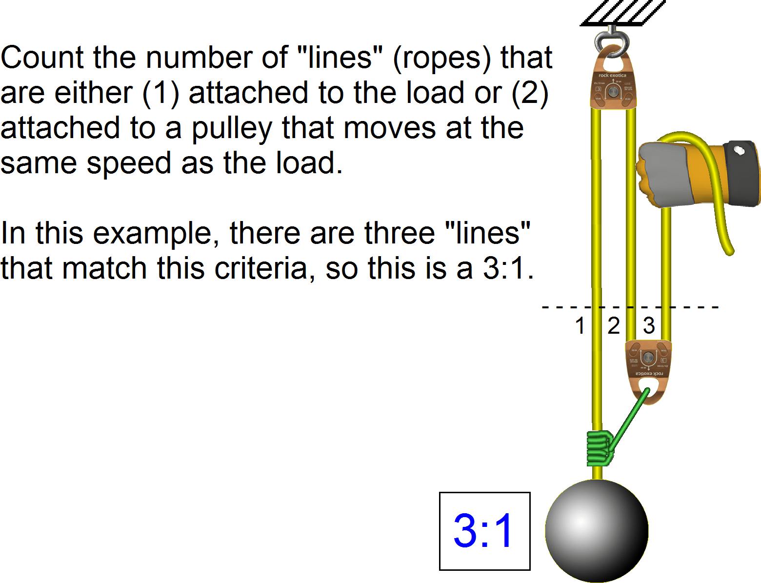 Rope Rescue Calculating Ma By Counting The Lines