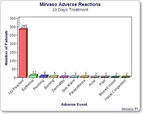 mirvaso-29-days-adverse-reactions