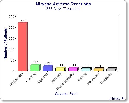 mirvaso-365-days-adverse-reactions
