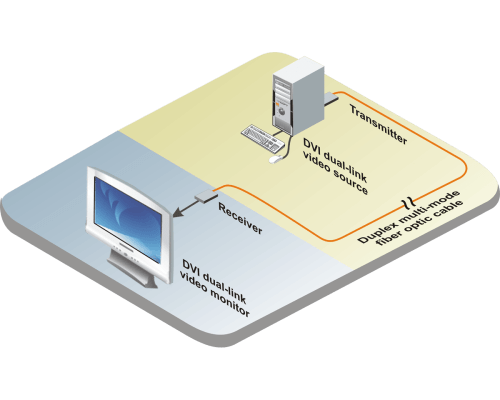small resolution of diagram supports dual link dvi video miniature style directly connects to