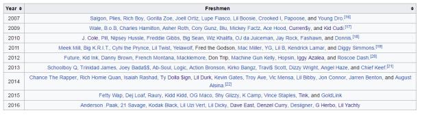 XXL Freshmen List