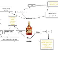 Confusing Process Flow Diagram System Of A Volcano The Smoking Kingston  Five O 39clock Cocktail Blog