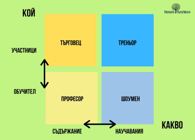 Четири стила са характерни за повечето професионални обучители