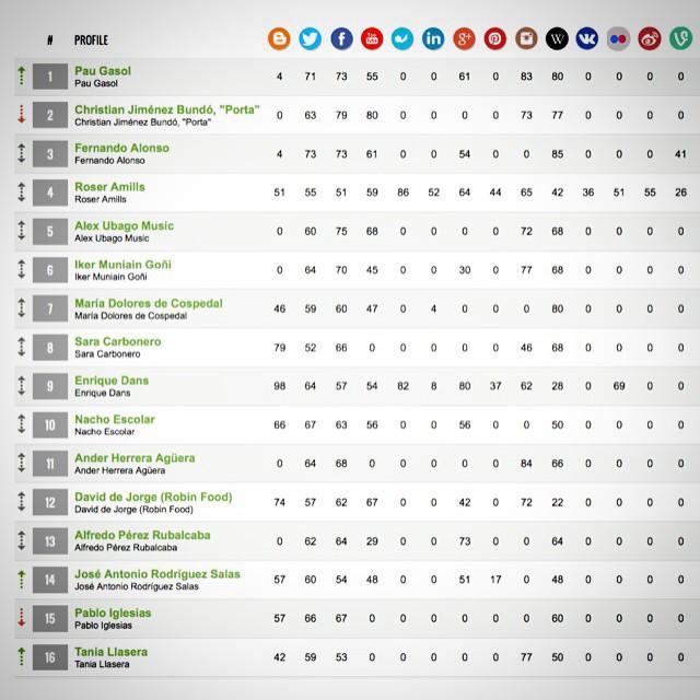 El ranking de #Alianzo de este mes me tiene contenta ;))