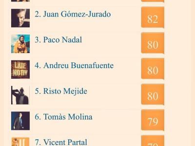 Una mujer en la lista de #periodistas más influyentes en #RedesSociales 👨🏻💻👩🏼💻 @jatirado @rafaelcerro @ristomejide @ikerjimenez @JuanGomezJurado @paconadal @Buenafuente @vpartal #TopInfluencer