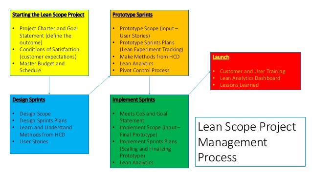 Using Lean Management & Human-centered Design to Improve Government Customer Experience