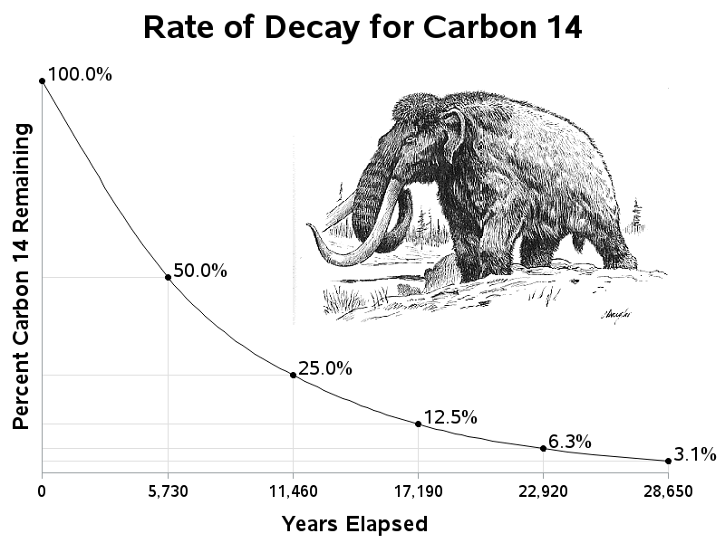How long is carbon dating accurate